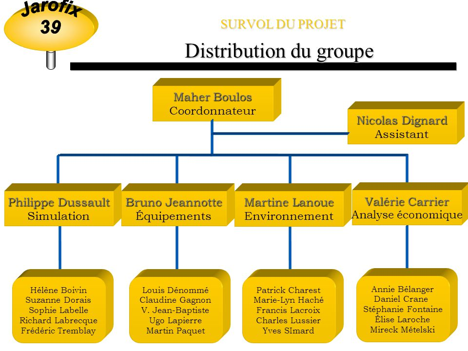 Distribution du groupe