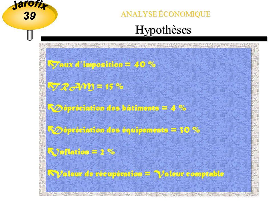 Hypothèses Taux d'imposition = 40 % TRAM = 15 %