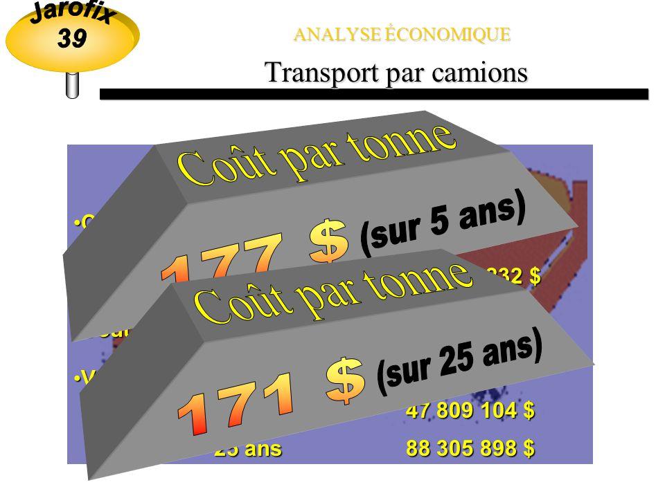 Coût par tonne Coût par tonne 177 $ 171 $ Transport par camions