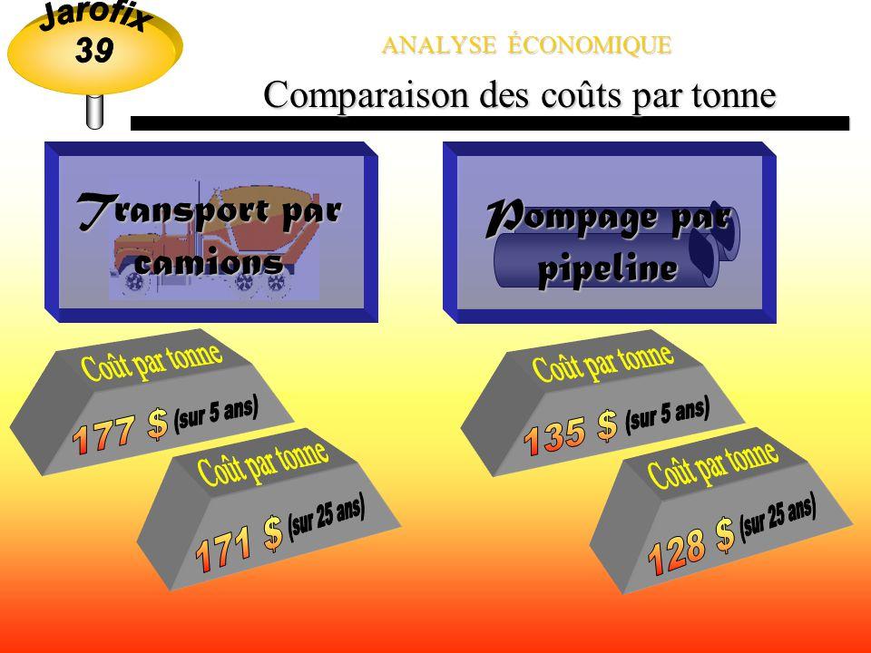 Comparaison des coûts par tonne