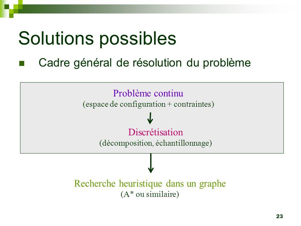 Solutions possibles Cadre général de résolution du problème