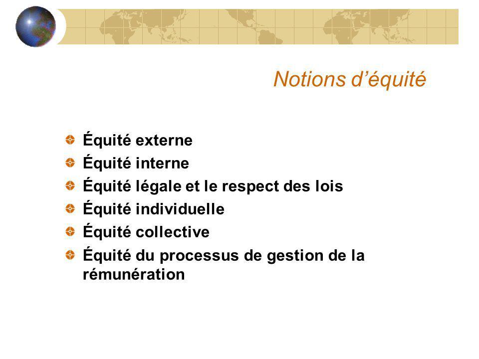 Notions d'équité Équité externe Équité interne