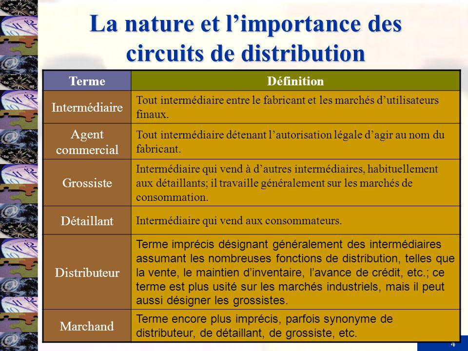 La nature et l'importance des circuits de distribution