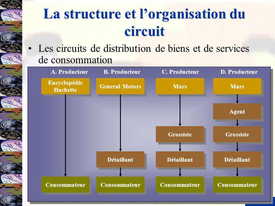 La structure et l'organisation du circuit