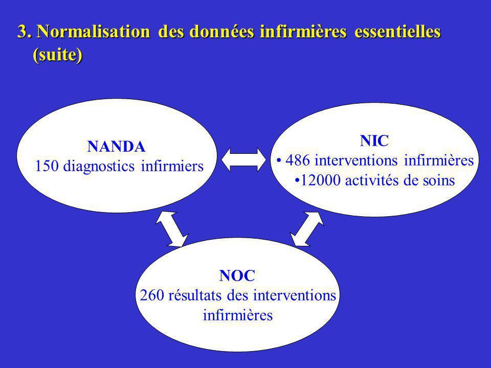 3. Normalisation des données infirmières essentielles (suite)