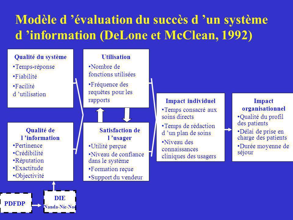 Modèle d 'évaluation du succès d 'un système d 'information (DeLone et McClean, 1992)