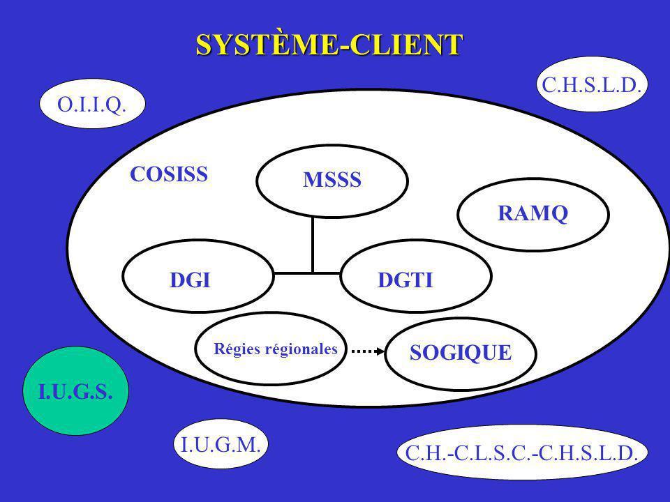 SYSTÈME-CLIENT C.H.S.L.D. O.I.I.Q. COSISS MSSS RAMQ DGI DGTI SOGIQUE