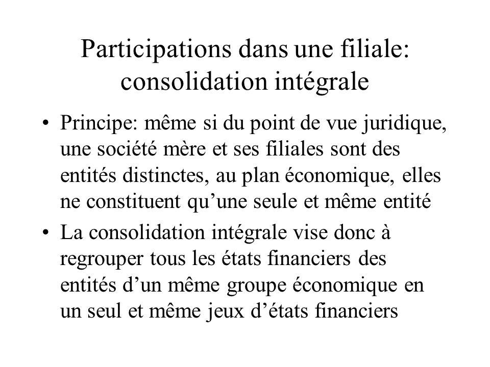Participations dans une filiale: consolidation intégrale