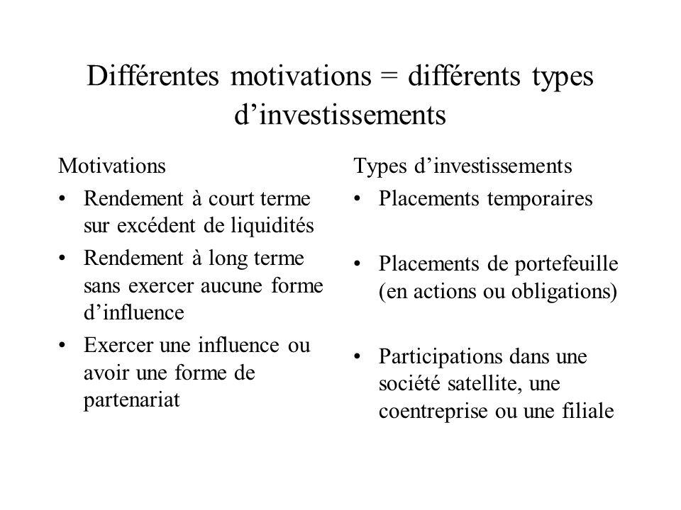 Différentes motivations = différents types d'investissements