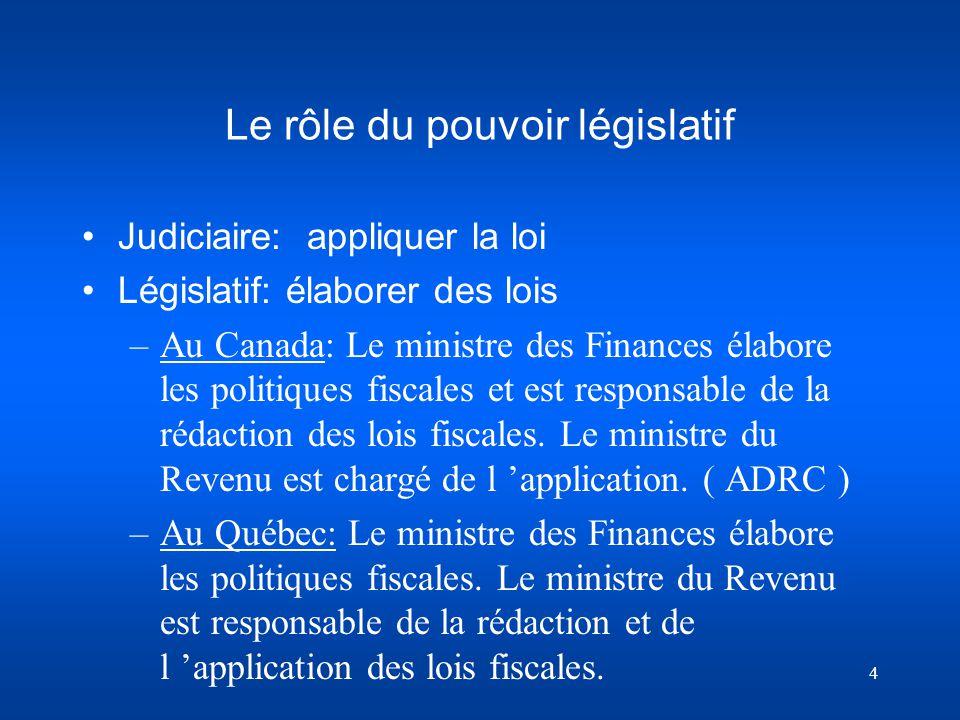 Le rôle du pouvoir législatif