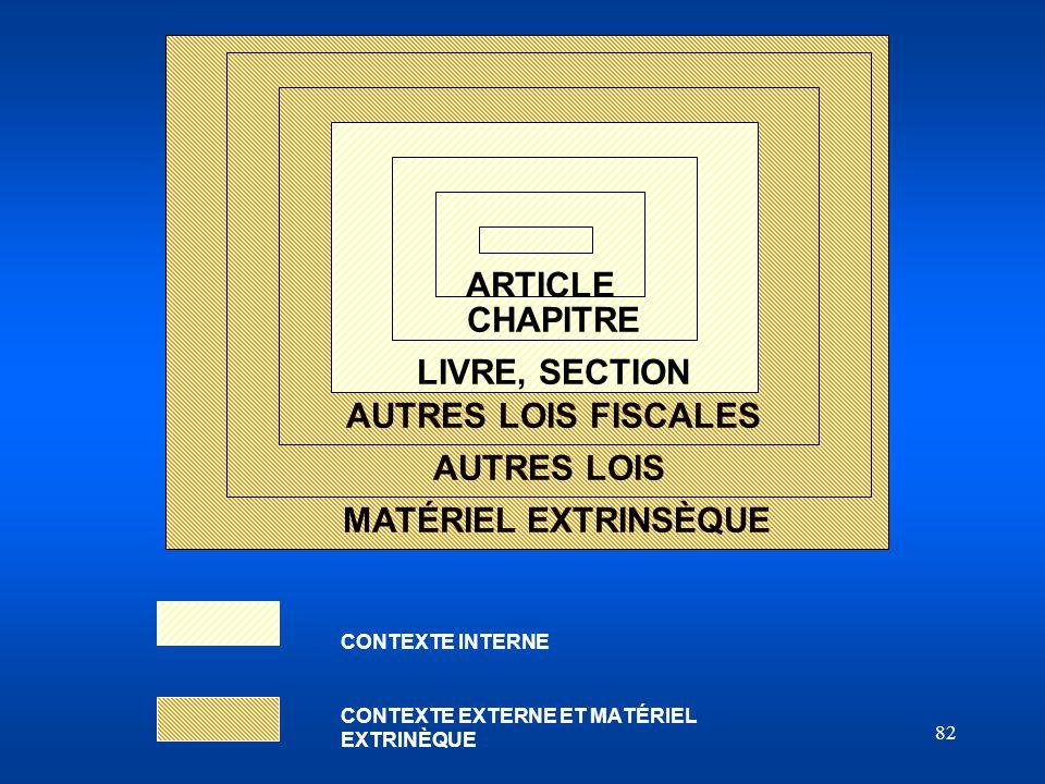 CONTEXTE INTERNE CONTEXTE EXTERNE ET MATÉRIEL EXTRINÈQUE