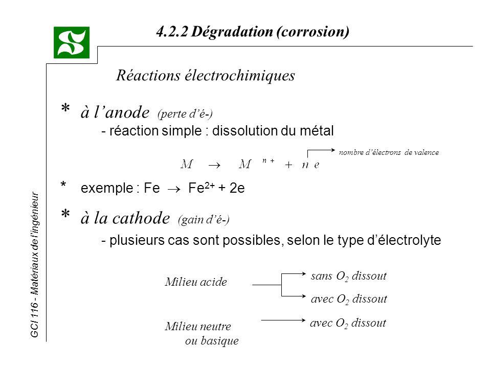 à l'anode (perte d'é-) - réaction simple : dissolution du métal