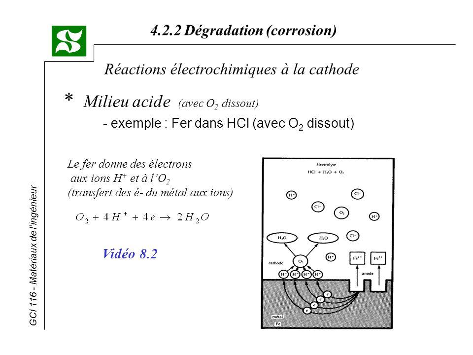 Réactions électrochimiques à la cathode