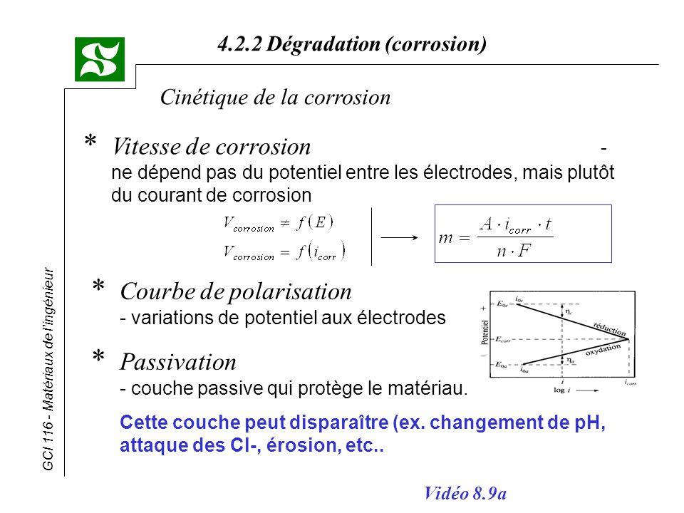 Courbe de polarisation - variations de potentiel aux électrodes