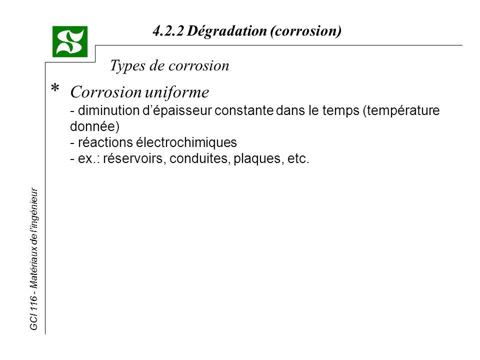 Types de corrosion