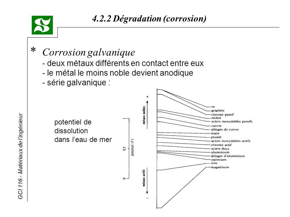 Corrosion galvanique. - deux métaux différents en contact entre eux
