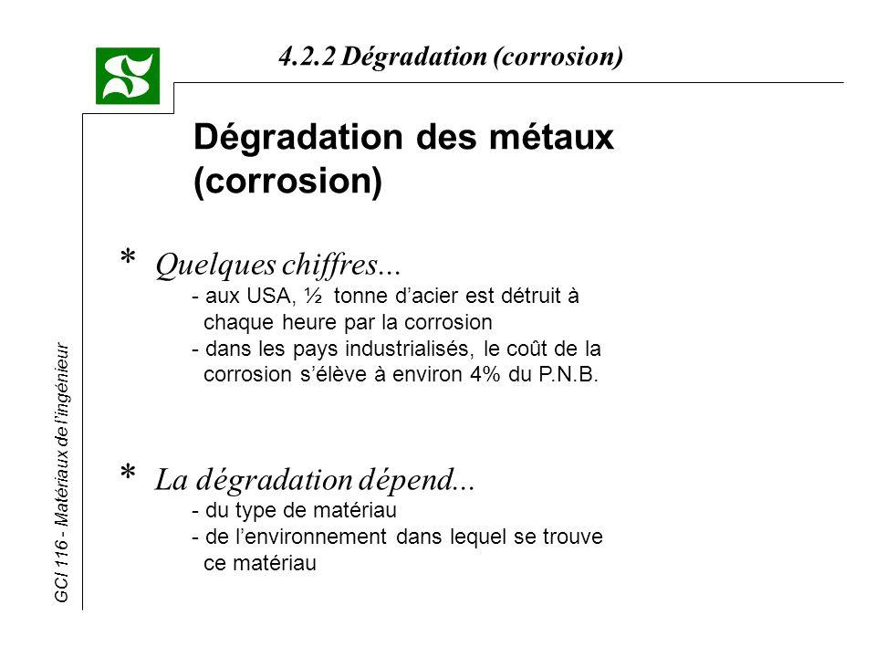Dégradation des métaux (corrosion)