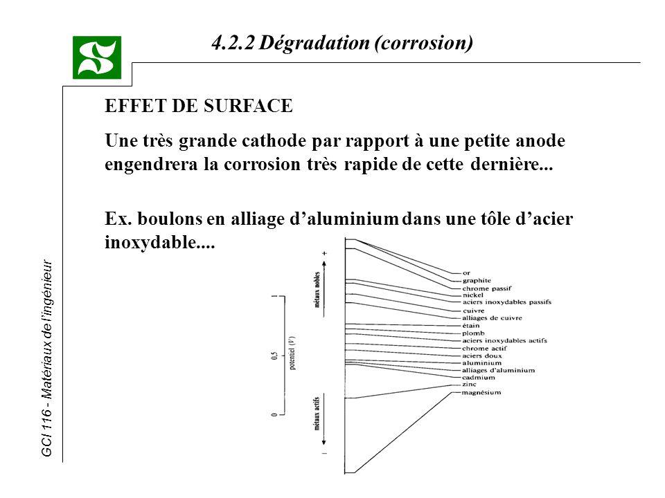 EFFET DE SURFACE Une très grande cathode par rapport à une petite anode engendrera la corrosion très rapide de cette dernière...