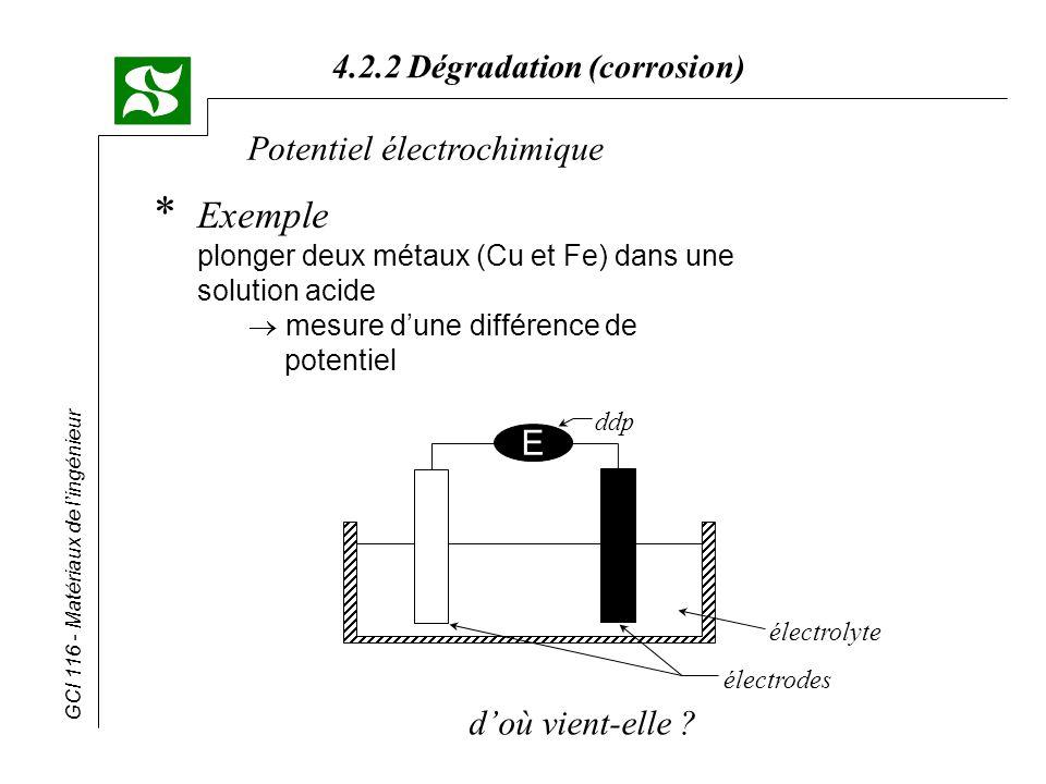 Potentiel électrochimique