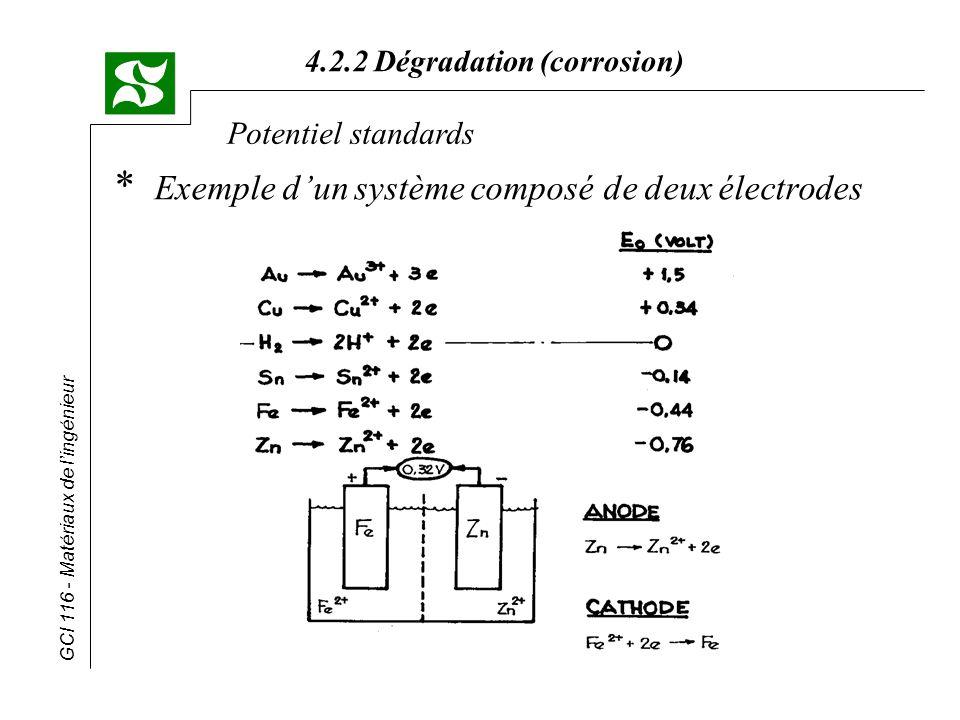Exemple d'un système composé de deux électrodes