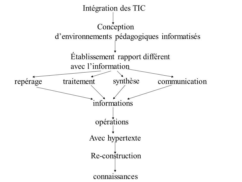 Intégration des TIC Conception. d'environnements pédagogiques informatisés. Établissement rapport différent.