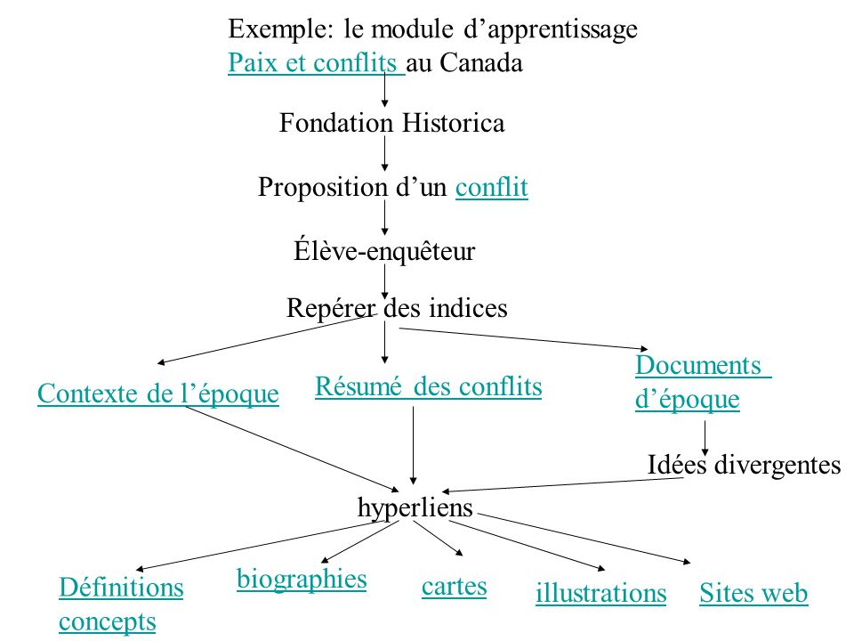 Exemple: le module d'apprentissage