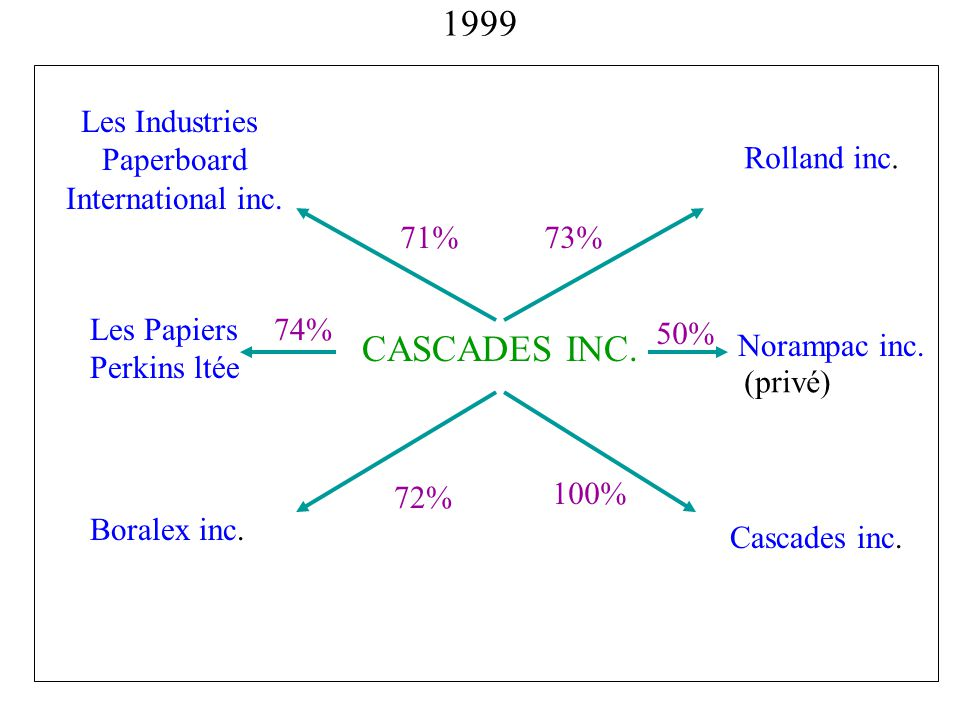 1999 CASCADES INC. Les Industries Paperboard International inc.