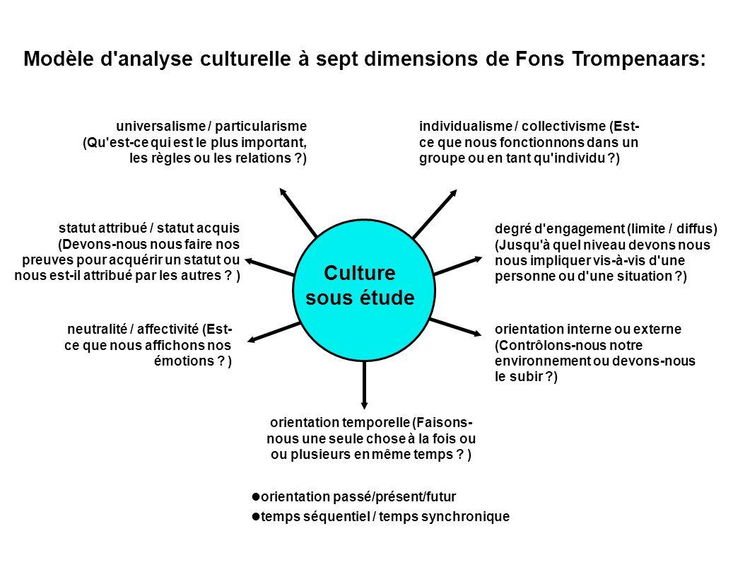 Modèle d analyse culturelle à sept dimensions de Fons Trompenaars: