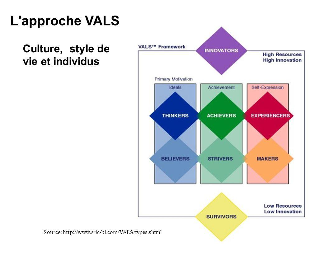 L approche VALS Culture, style de vie et individus