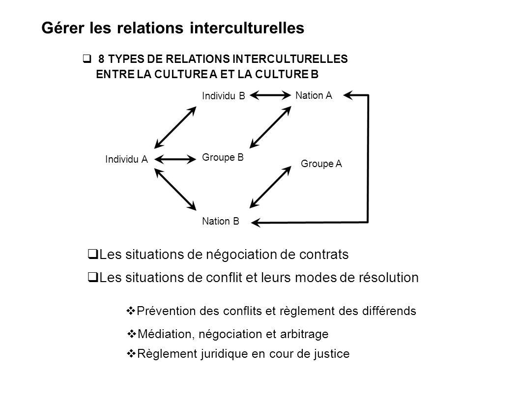 Gérer les relations interculturelles
