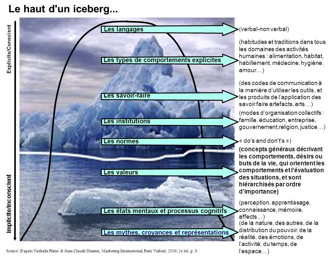 Le haut d un iceberg... Les langages