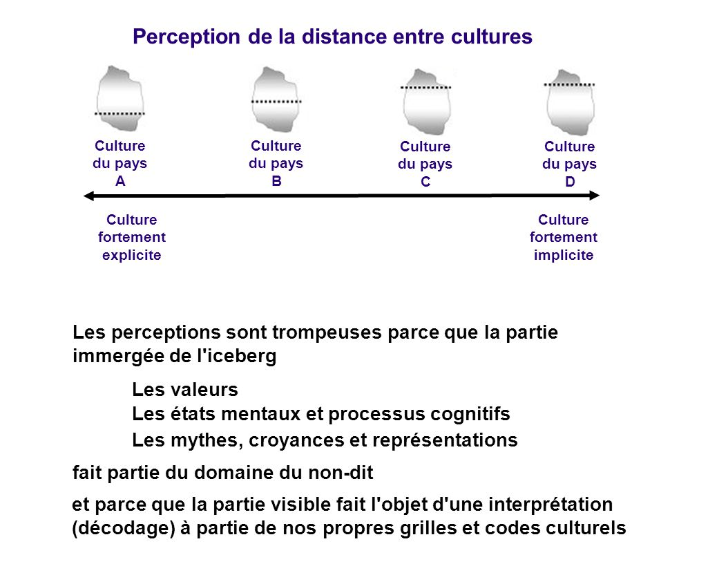 Perception de la distance entre cultures