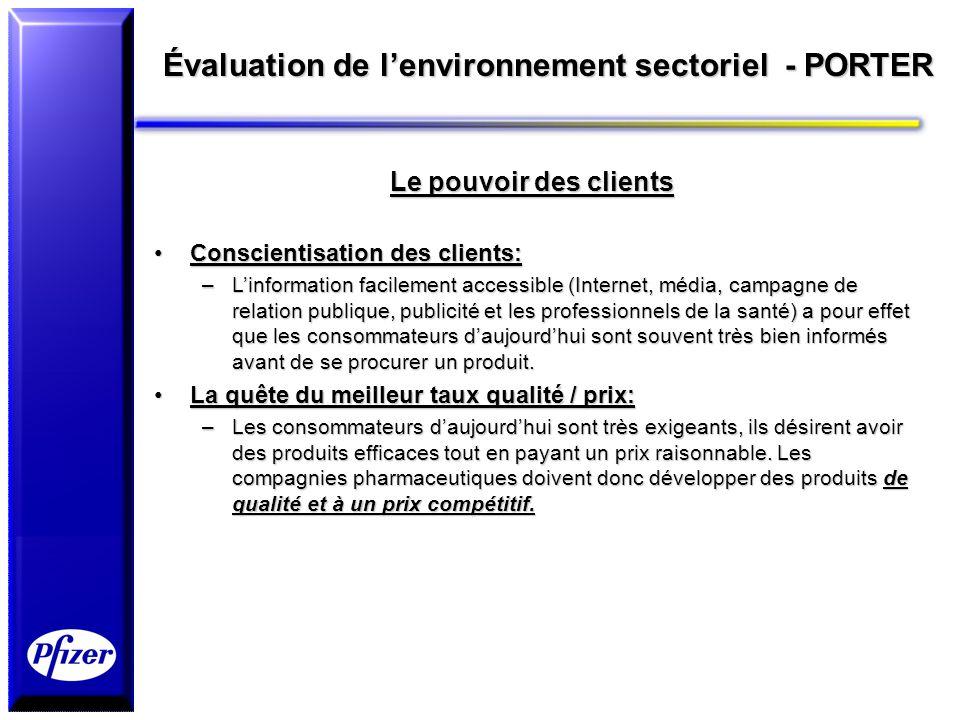 Évaluation de l'environnement sectoriel - PORTER