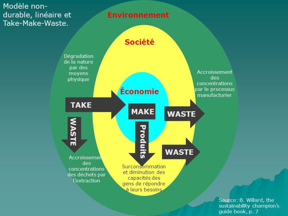 Environnement Société