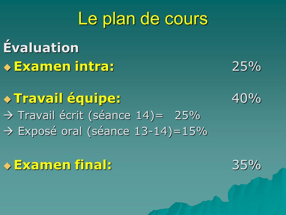 Le plan de cours Évaluation Examen intra: 25% Travail équipe: 40%