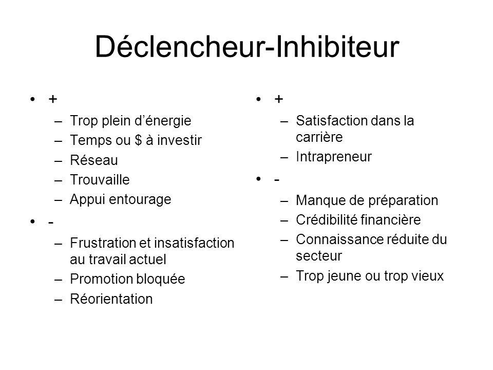 Déclencheur-Inhibiteur