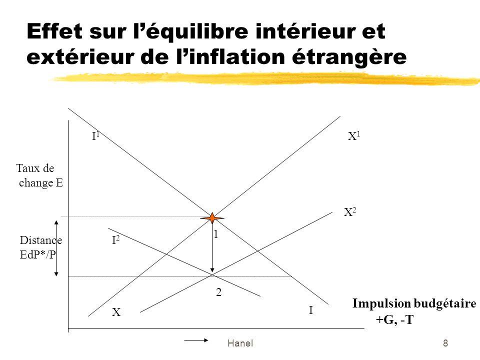 Effet sur l'équilibre intérieur et extérieur de l'inflation étrangère