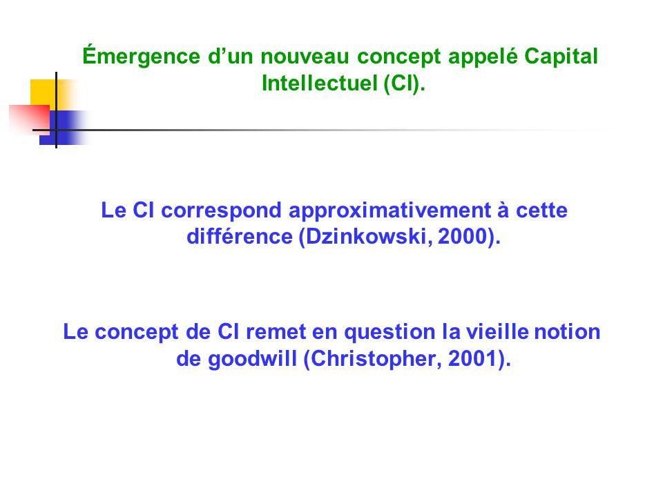 Émergence d'un nouveau concept appelé Capital Intellectuel (CI).