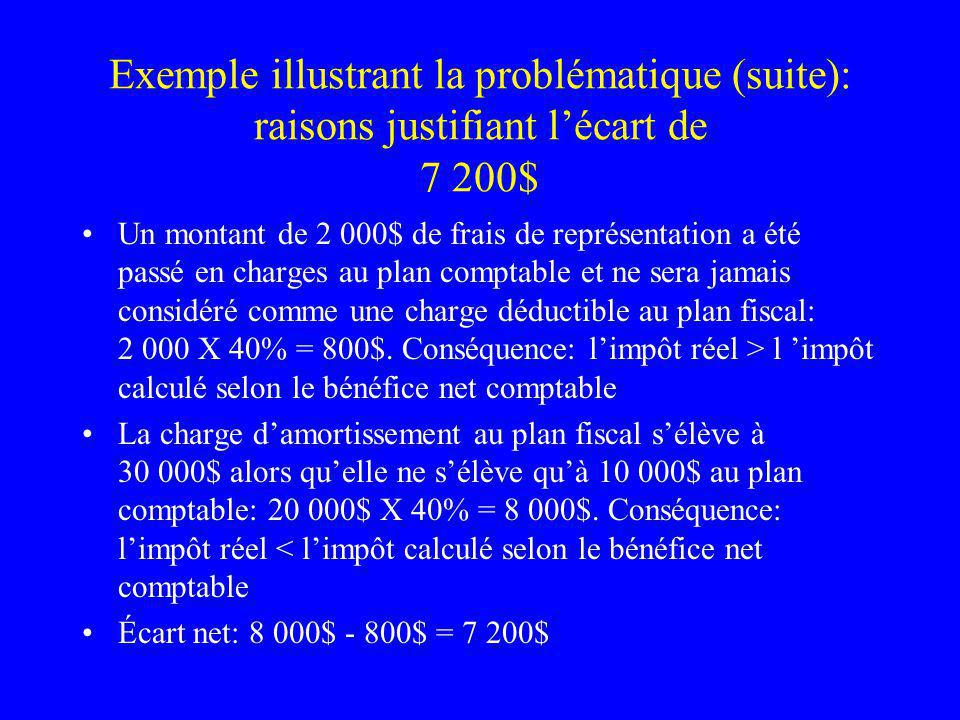 Exemple illustrant la problématique (suite): raisons justifiant l'écart de 7 200$