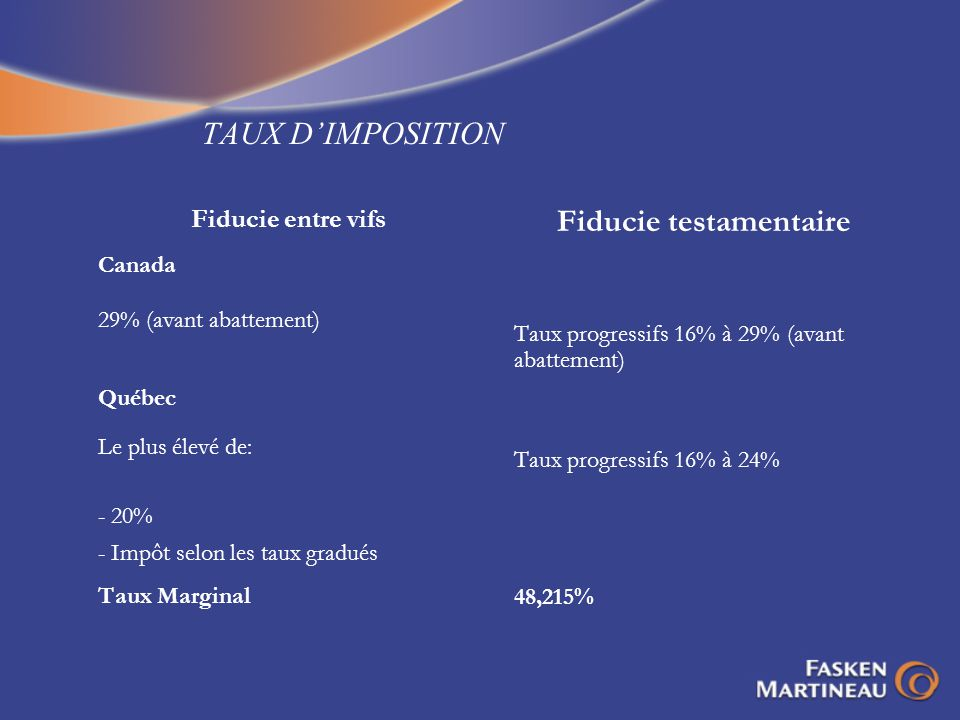 Fiducie testamentaire