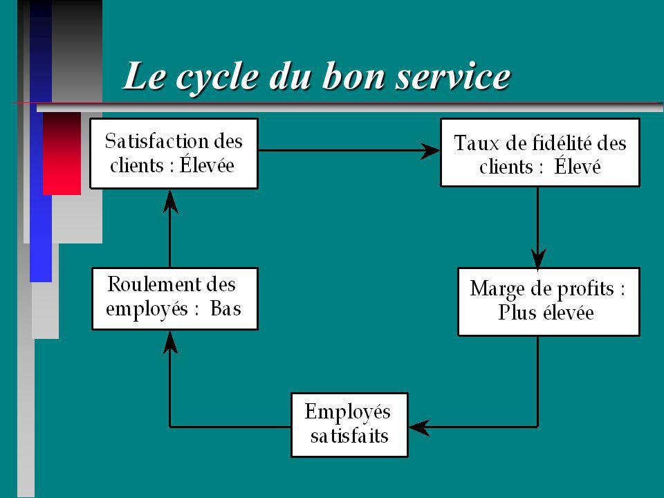 Le cycle du bon service