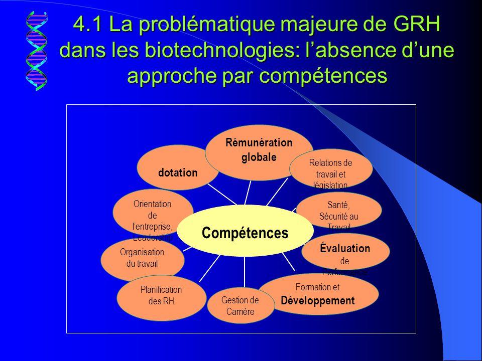 4.1 La problématique majeure de GRH dans les biotechnologies: l'absence d'une approche par compétences