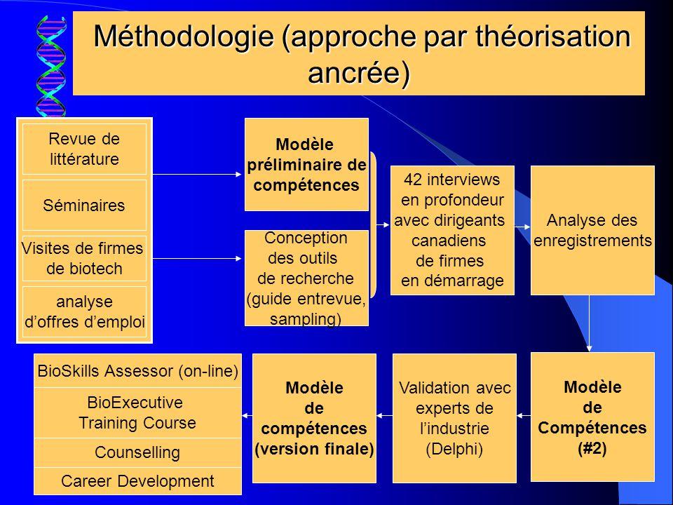 Méthodologie (approche par théorisation ancrée)
