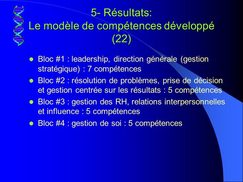 5- Résultats: Le modèle de compétences développé (22)