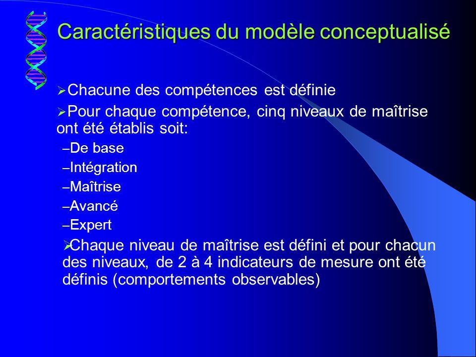 Caractéristiques du modèle conceptualisé