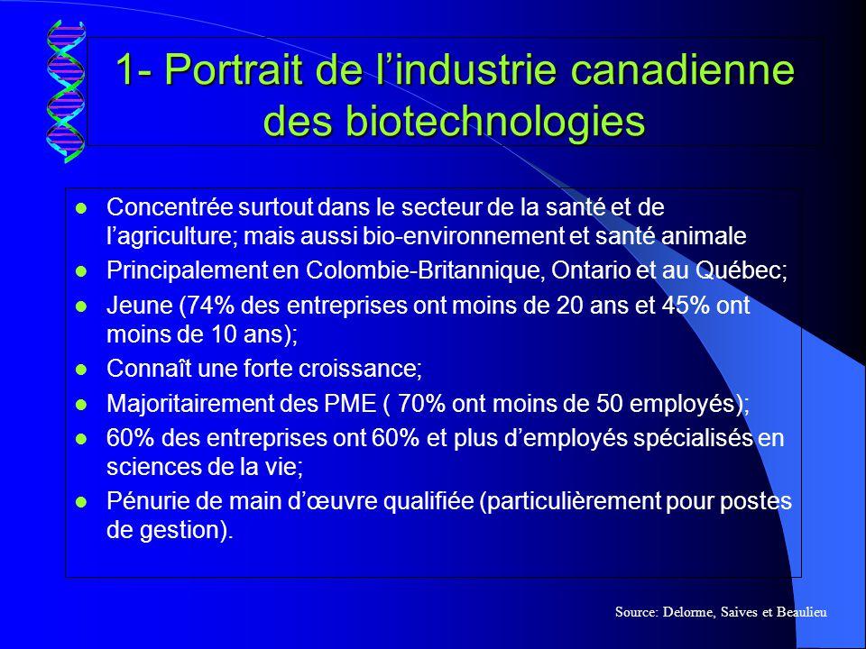 1- Portrait de l'industrie canadienne des biotechnologies