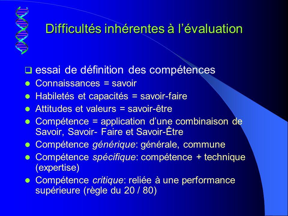 Difficultés inhérentes à l'évaluation