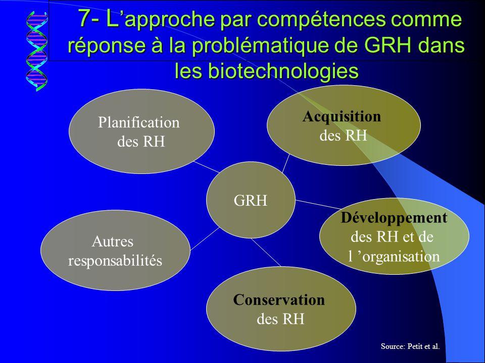 7- L'approche par compétences comme réponse à la problématique de GRH dans les biotechnologies