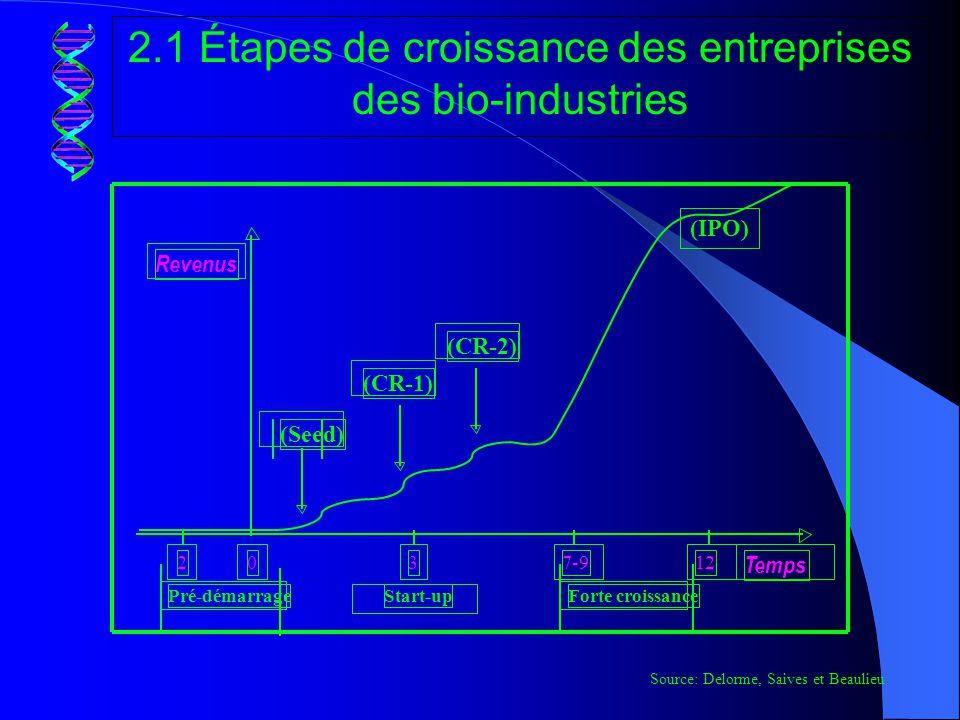 2.1 Étapes de croissance des entreprises des bio-industries