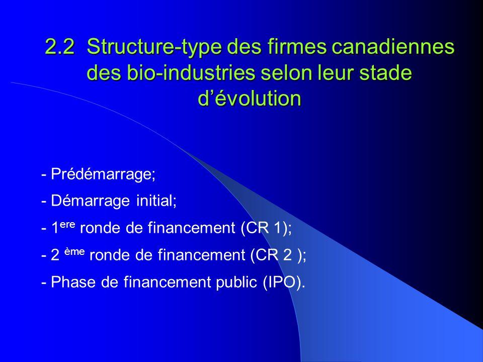 2.2 Structure-type des firmes canadiennes des bio-industries selon leur stade d'évolution